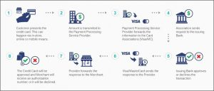 Who Are The Key People Involved in Credit Card Processing