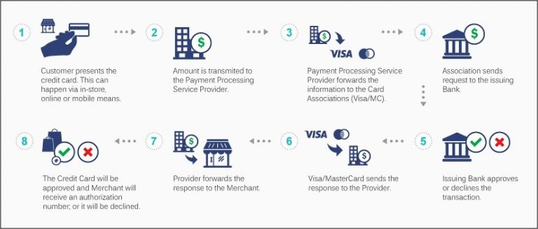How Does The Credit Card Processing Industry Work